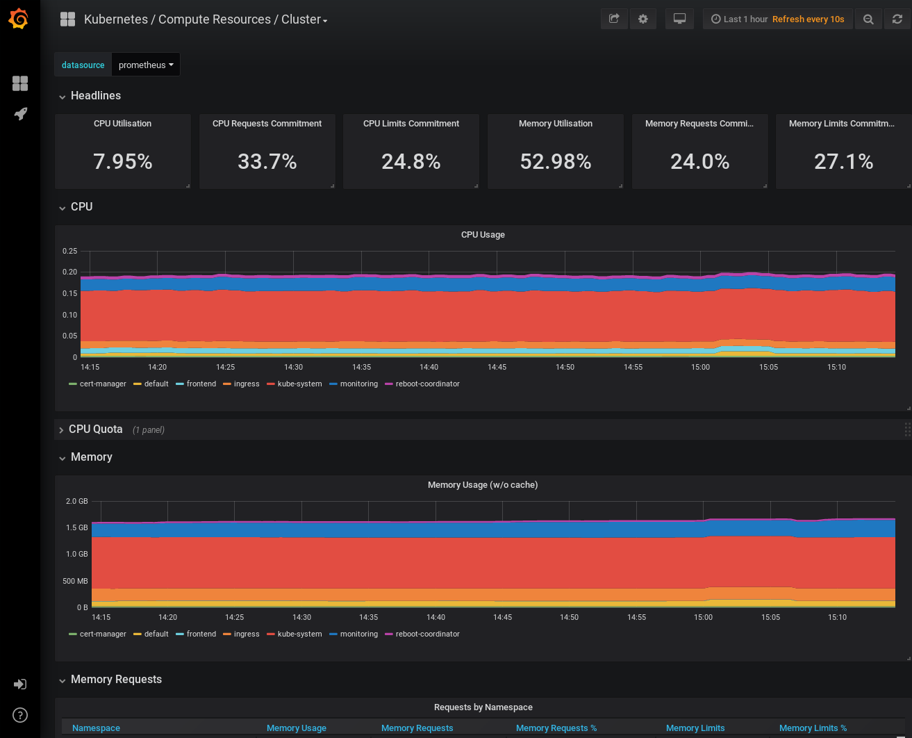 Grafana resources cluster