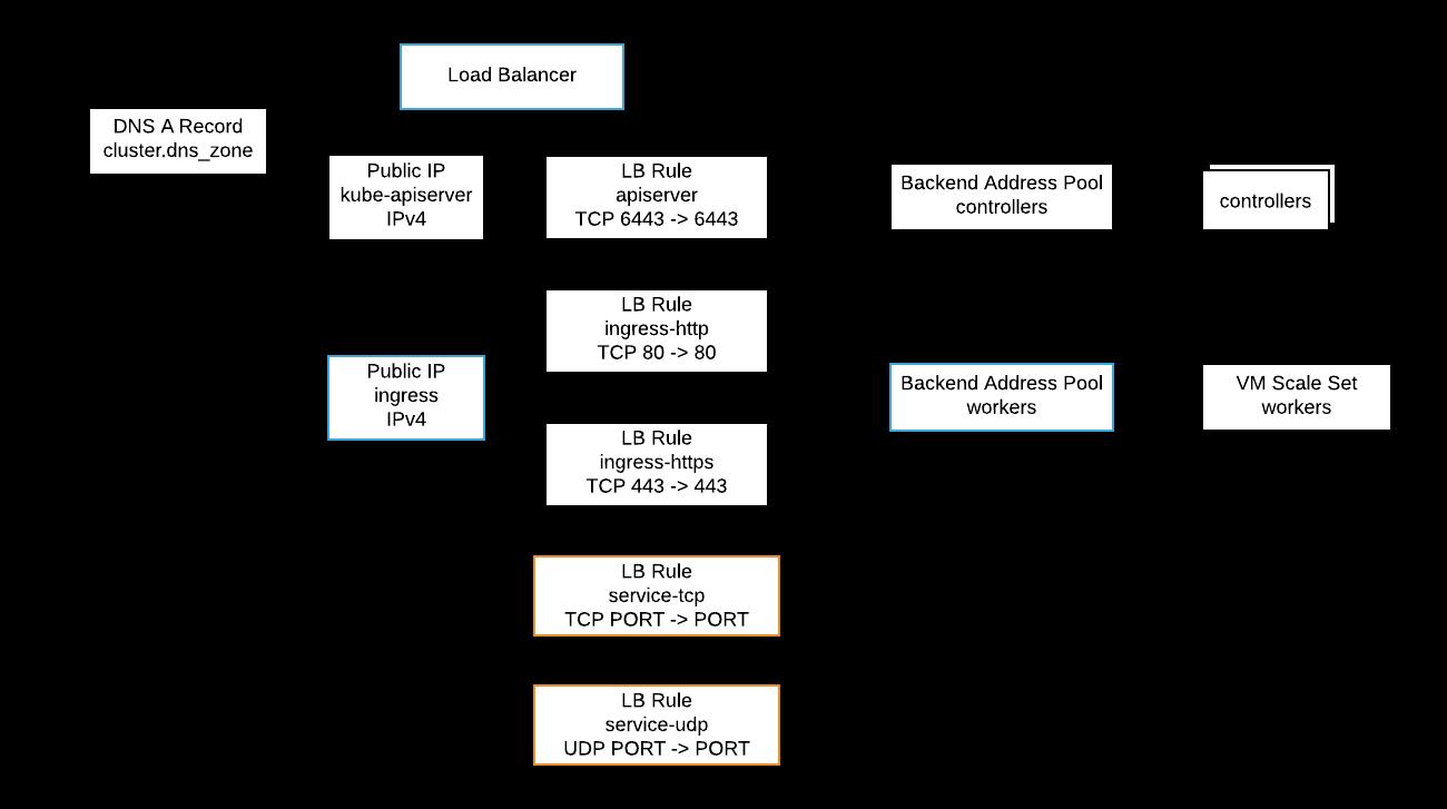 typhoon psdn io/img/typhoon-azure-load-balancing p